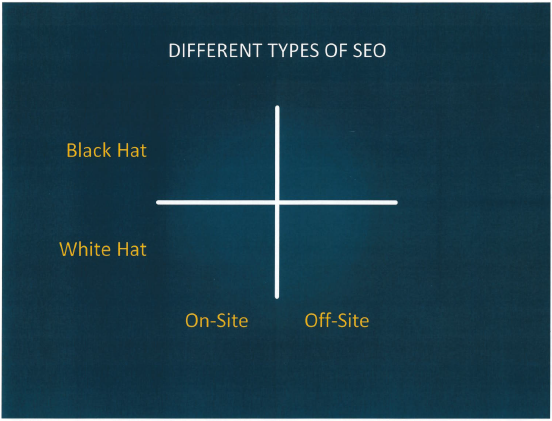 "The Majestic ""Types of SEO"" Matrix"