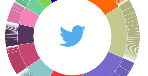 Social Explorer Visualisation