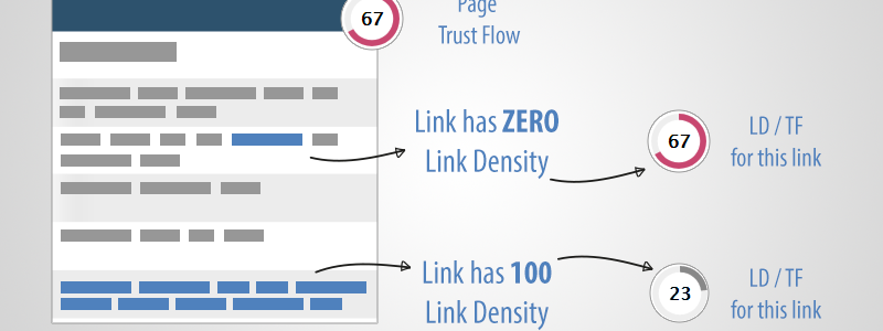 Example showing how Link Density / Trust Flow is calculated