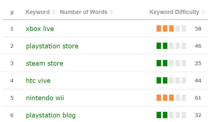 Valutazione della difficoltà delle parole chiave suggerite dal Keyword Generator