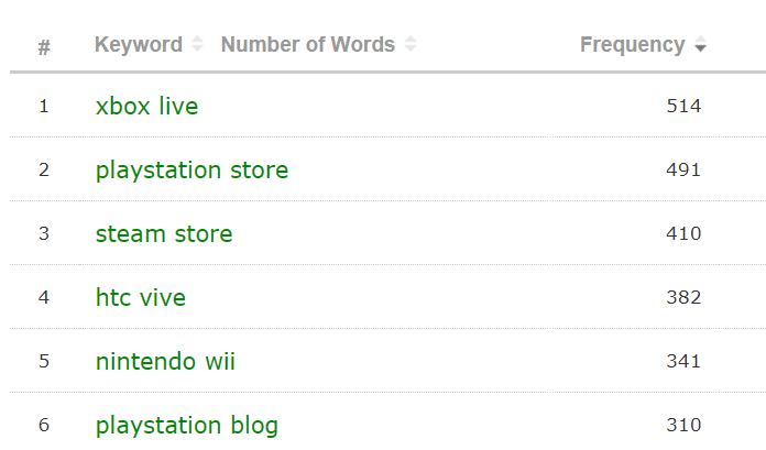 The frequency of keywords. Xbox Live has most with 514