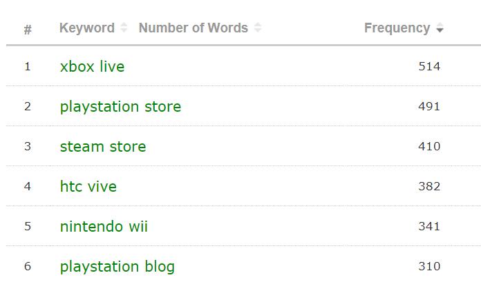 Lista delle parole chiave suggerite dal Keyword Generator di Majestic