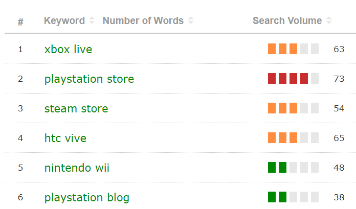 "Search volume.  ""Playstation Store"" has the higest volume of 73"