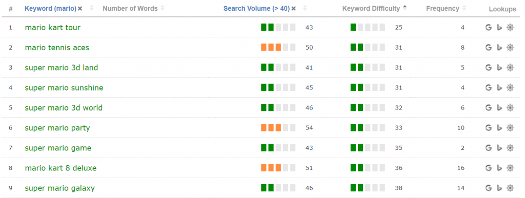 Keywords organised by Search Volume and increasing Keyword Difficulty