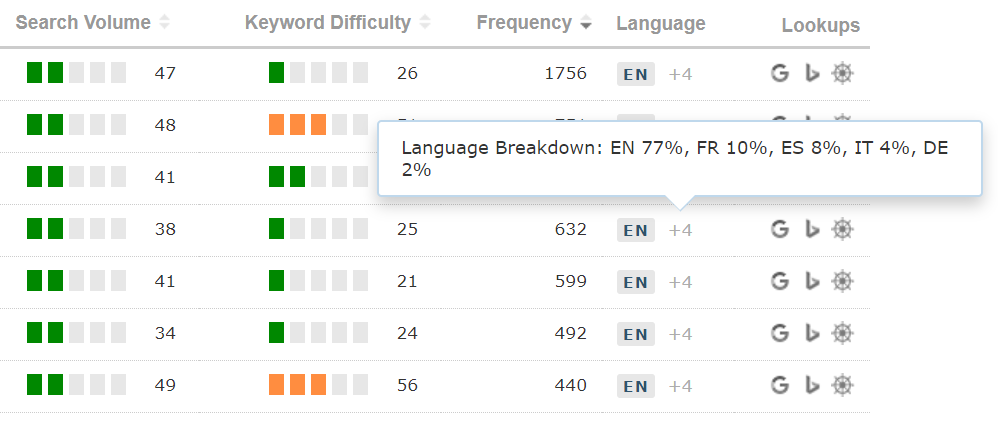 Showing the hover that provides a breakdown for each language that a keyword identifies itself as having
