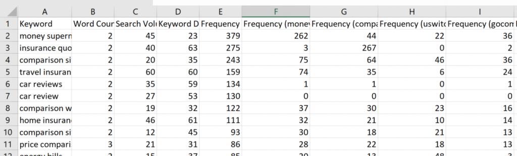 I dati del Keyword Generator importati in EXCEL.
