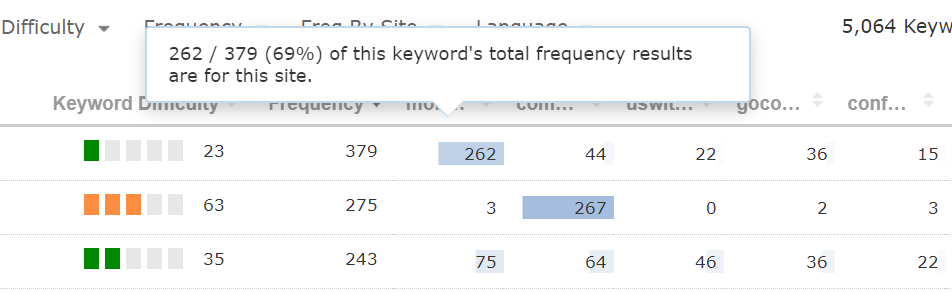 Frequency for a brand term.  69% (262 frequency items from 379 total frequency items) come from links that point to this domain.