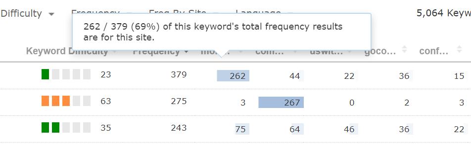 particolare della tabella dati per la keyword money supermarket che ha il 69% di frequenza.
