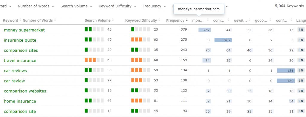 tabella del Keyword Generator di Majestic. Dati relativi alla frequenza d'uso delle parole chiave.