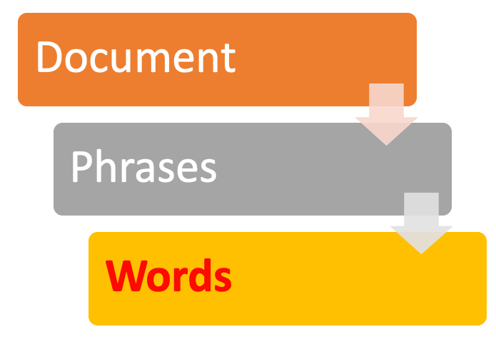 The breakdown of a document to phrases into words in NLP - Natural Language Processing