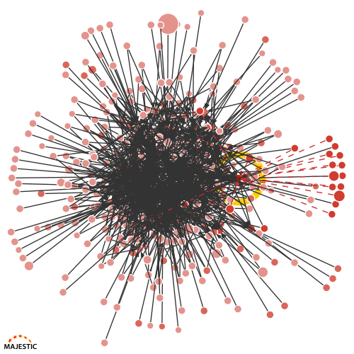A Link Graph for a site that is in the middle of a very large cluster network