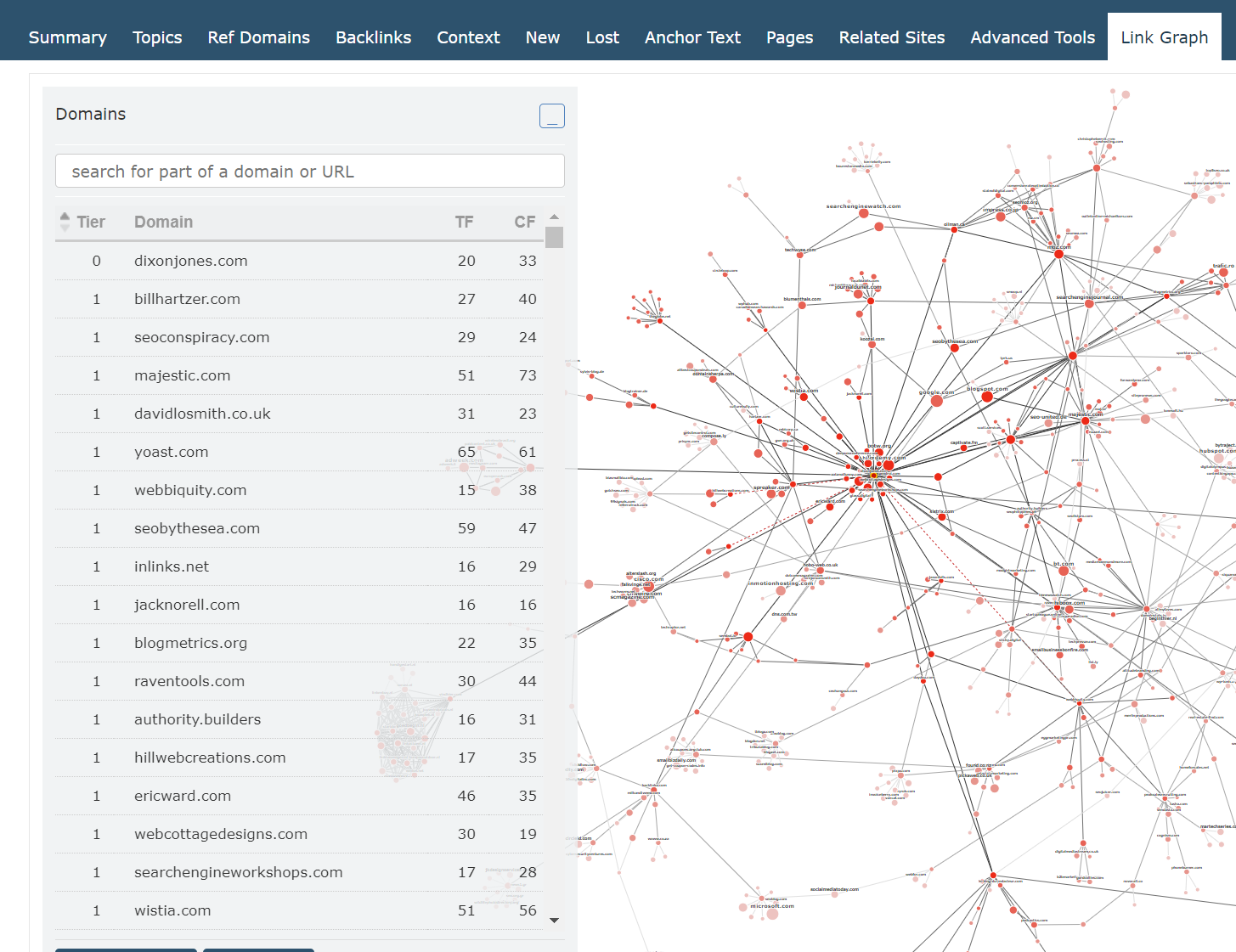 Showing the expanded Domains panel that lists all of the domains in the Link Graph