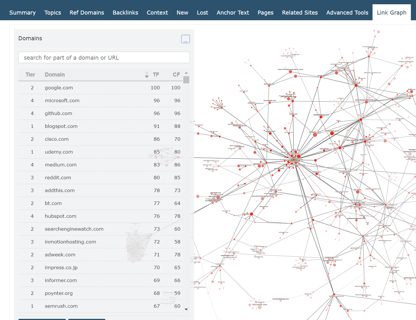 Showing how you can sort link graph results by Trust Flow
