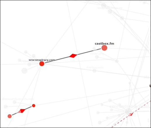 In the middle of the Link Graph there are two domains that have a linke joining them with a red arrow between.  These domains are mutually linked.