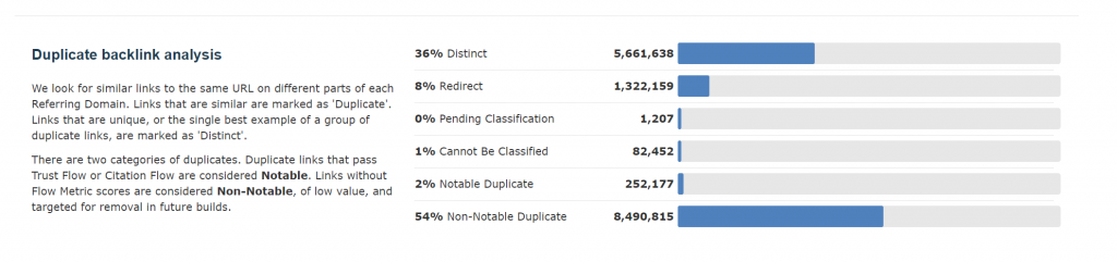 """Showing the breakdown of duplicate link analysis. In this example, 36% of a site's External Inbound Links are classified as """"Distinct"""""""