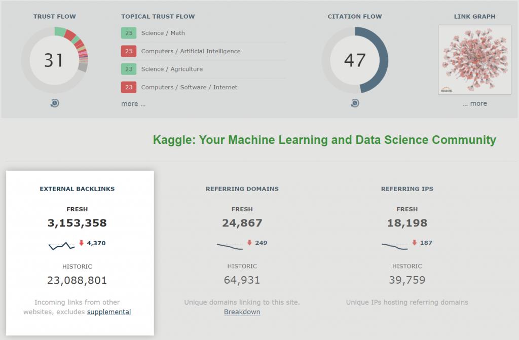A screenshot of Site Exploer, highlighting the External Backlinks total